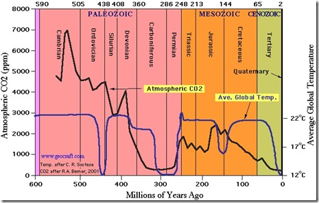 co2-levels-over-time